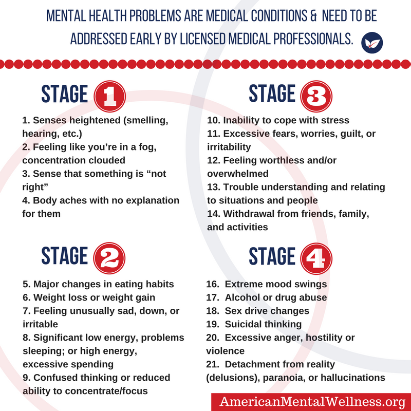 The American Mental Wellness Association Mental Health Problems